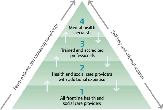 Figure 1. Stepped-care model of psychological support for adults living with HIV (2011)